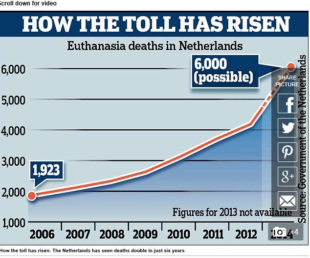 """assisted suicide euthanasia a slippery slope effect Proponents of physician-assisted suicide tell us that there is no danger of a slippery slope, that in oregon the cases are """"not that numerous"""" and are """"carefully monitored"""" i hope that reasonable people will ques-tion these claims and reflect further on whether a law with insufficient safeguards is what we want in the commonwealth."""